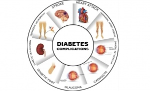 Diabetes-Complications-FB-300x183